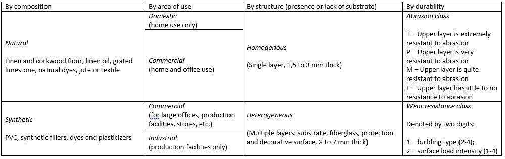 Linoleum classification // original content